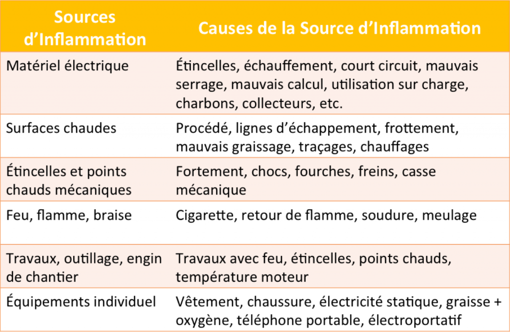 Sources inflammation